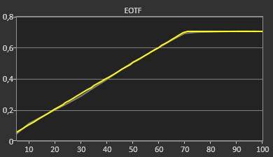 LG 55B7 EOTF HDR10
